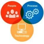 Optimizing management consulting's people-process-technology mix – schellingpoint website