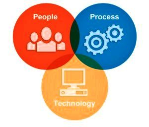 People Process Technology Venn Diagram